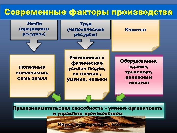 Современные факторы производства Земля (природные ресурсы) Полезные ископаемые, сама земля Труд (человеческие ресурсы) Умственные