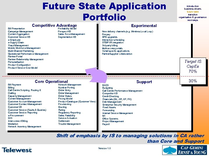 Future State Application Portfolio Competitive Advantage Bill Presentation Campaign Management Content Aggregation Customer Service