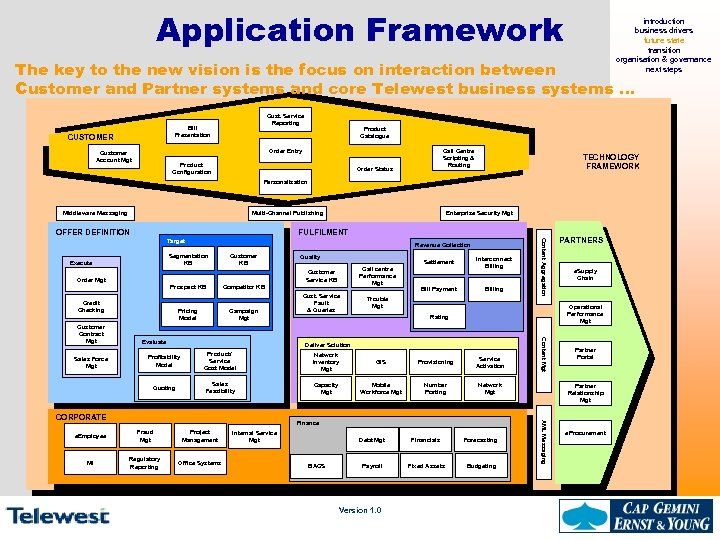 Application Framework introduction business drivers future state transition organisation & governance next steps The