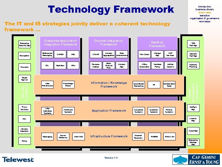 Technology Framework The IT and IS strategies jointly deliver a coherent technology framework …