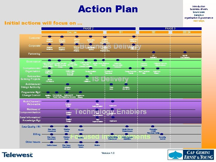 Action Plan introduction business drivers future state transition organisation & governance next steps Initial