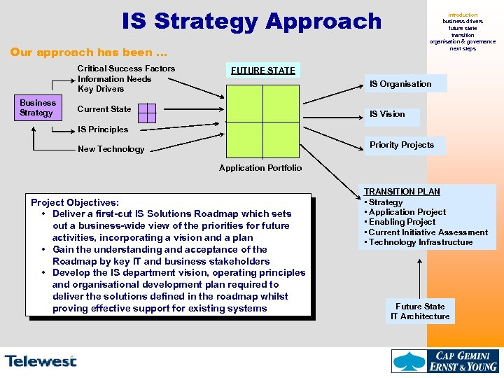 IS Strategy Approach introduction business drivers future state transition organisation & governance next steps