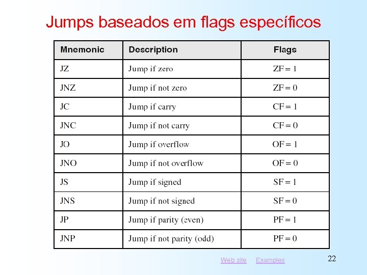 Jumps baseados em flags específicos Web site Examples 22