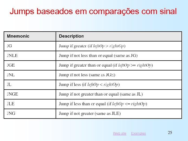 Jumps baseados em comparações com sinal Web site Examples 25
