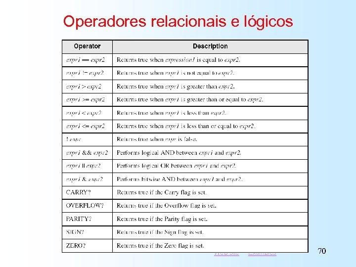 Operadores relacionais e lógicos Web site Examples 70