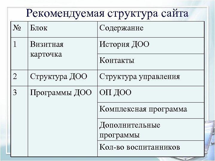 Рекомендуемая структура сайта № Блок Содержание 1 Визитная карточка История ДОО 2 Структура ДОО