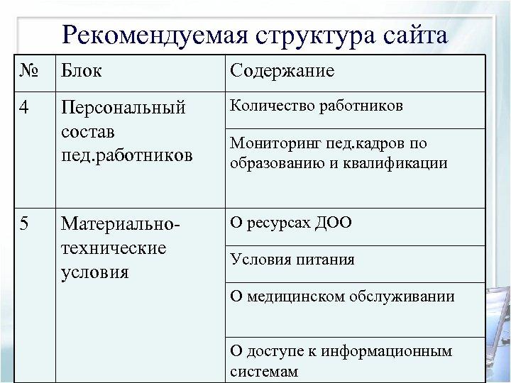 Рекомендуемая структура сайта № Блок Содержание 4 Персональный состав пед. работников Количество работников Материальнотехнические