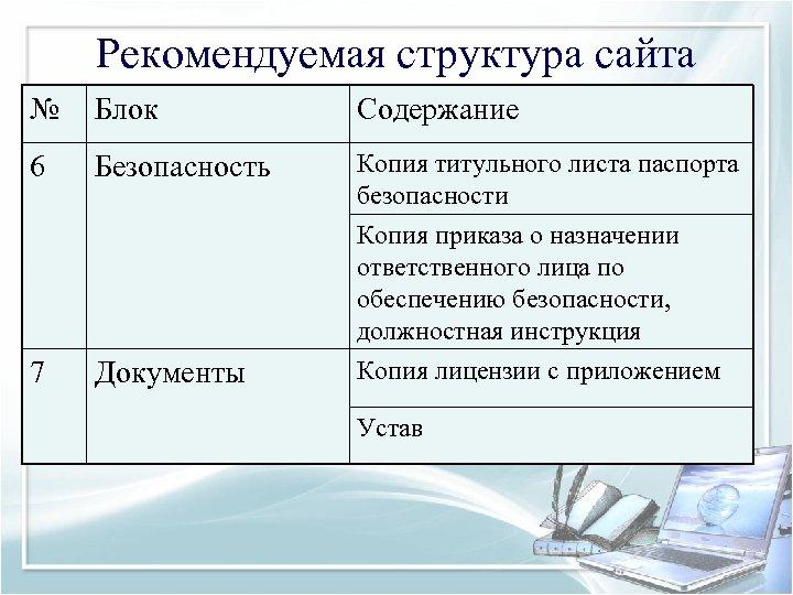 Рекомендуемая структура сайта № Блок Содержание 6 Безопасность Копия титульного листа паспорта безопасности Копия