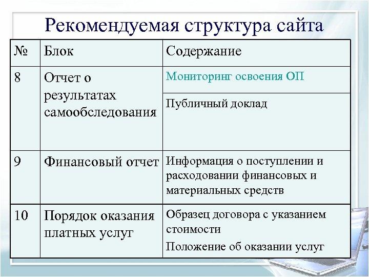 Рекомендуемая структура сайта № Блок Содержание 8 Мониторинг освоения ОП Отчет о результатах Публичный