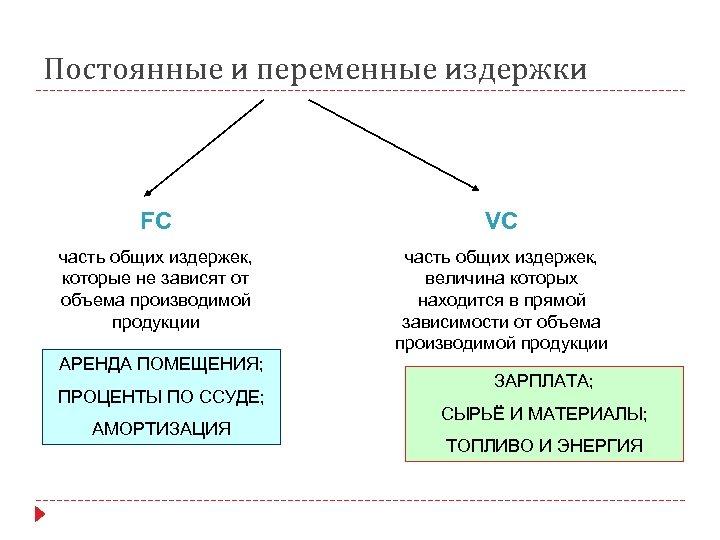 Постоянные и переменные издержки FC VC часть общих издержек, которые не зависят от объема