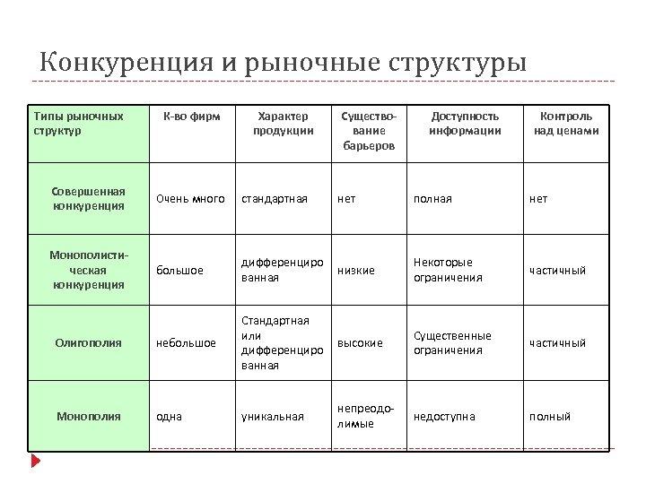 Конкуренция и рыночные структуры Типы рыночных структур К-во фирм Характер продукции Существование барьеров Доступность