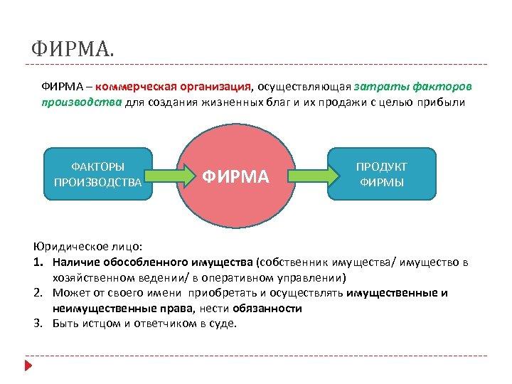 ФИРМА – коммерческая организация, осуществляющая затраты факторов производства для создания жизненных благ и их