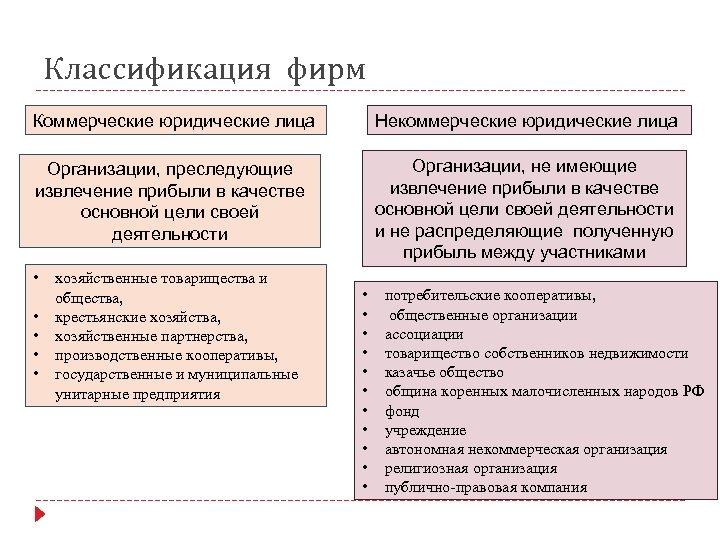 Классификация фирм Коммерческие юридические лица Некоммерческие юридические лица Организации, преследующие извлечение прибыли в качестве