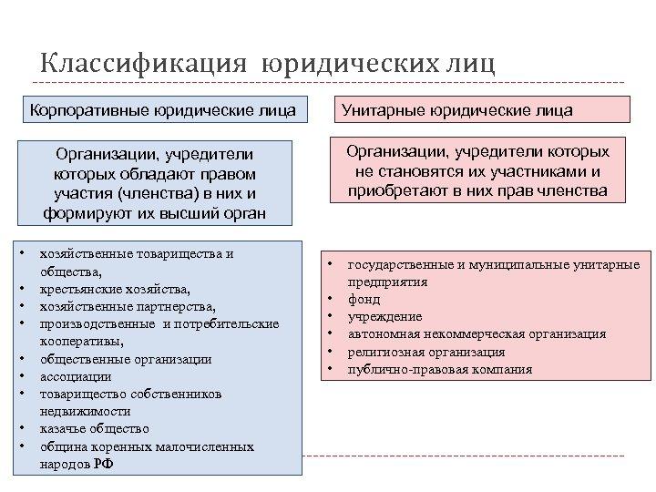 Классификация юридических лиц Корпоративные юридические лица Унитарные юридические лица Организации, учредители которых не становятся
