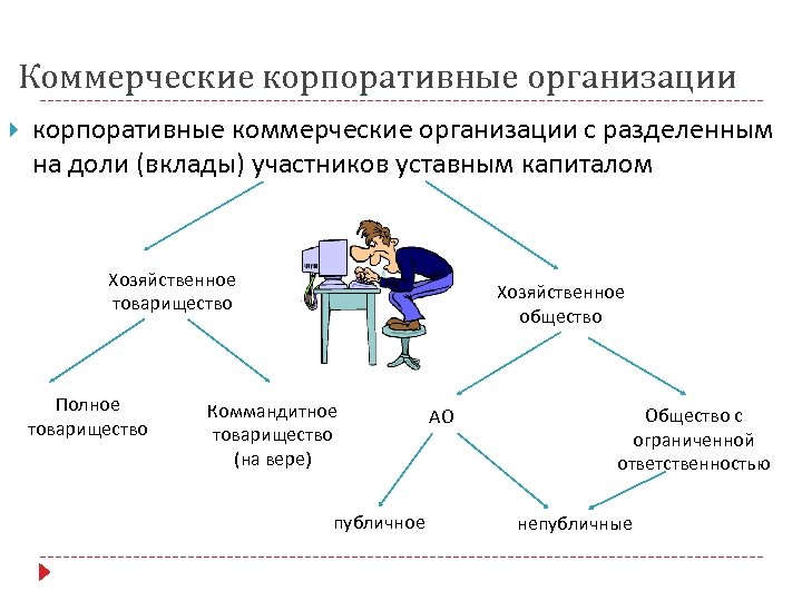 Коммерческие корпоративные организации корпоративные коммерческие организации с разделенным на доли (вклады) участников уставным капиталом