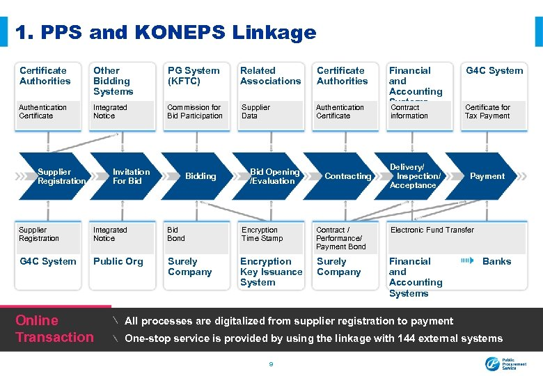 1. PPS and KONEPS Linkage Certificate Authorities Other Bidding Systems PG System (KFTC) Related