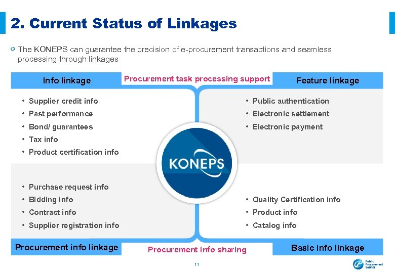 2. Current Status of Linkages The KONEPS can guarantee the precision of e-procurement transactions