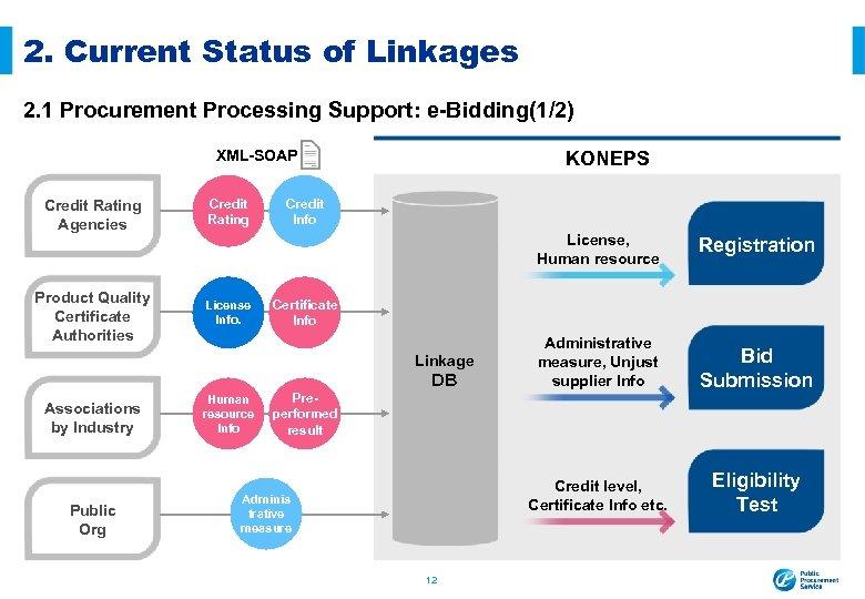 2. Current Status of Linkages 2. 1 Procurement Processing Support: e-Bidding(1/2) KONEPS XML-SOAP Credit