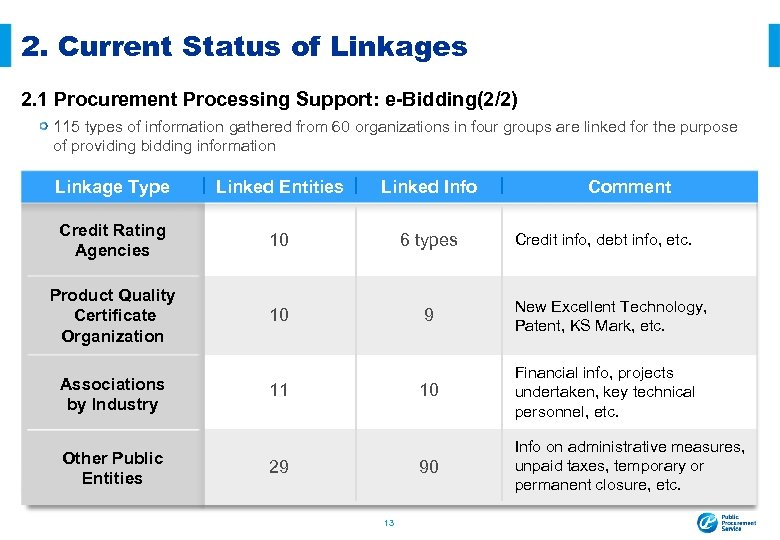 2. Current Status of Linkages 2. 1 Procurement Processing Support: e-Bidding(2/2) 115 types of
