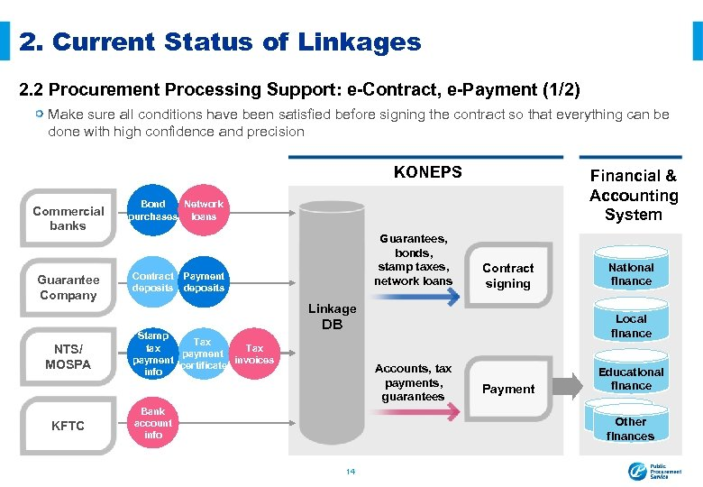 2. Current Status of Linkages 2. 2 Procurement Processing Support: e-Contract, e-Payment (1/2) Make