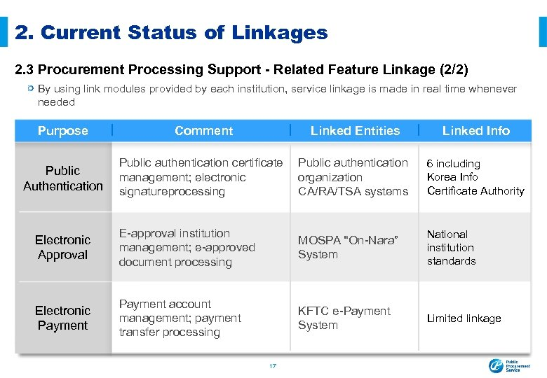 2. Current Status of Linkages 2. 3 Procurement Processing Support - Related Feature Linkage