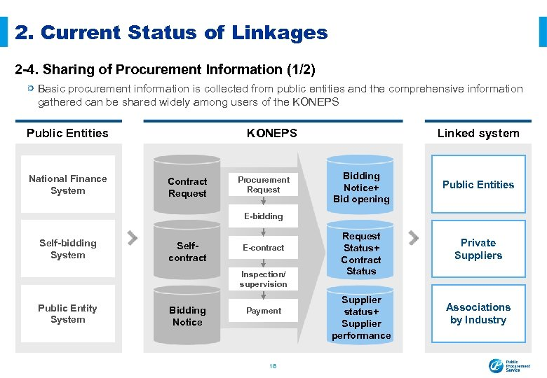 2. Current Status of Linkages 2 -4. Sharing of Procurement Information (1/2) Basic procurement