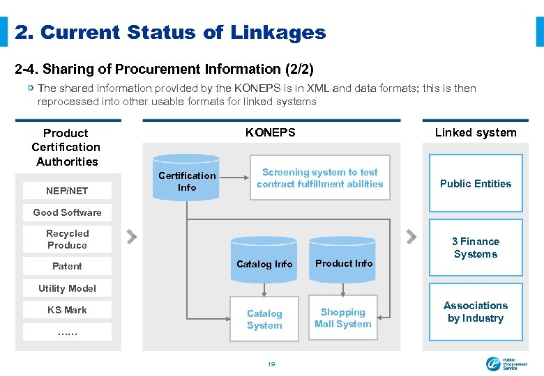 2. Current Status of Linkages 2 -4. Sharing of Procurement Information (2/2) The shared