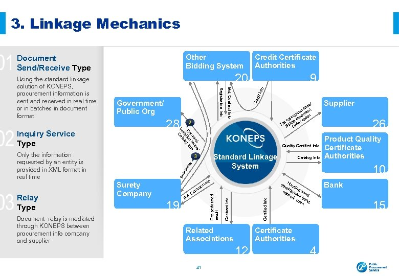 3. Linkage Mechanics Other Bidding System Document Send/Receive Type 20 Info dit Cre et,
