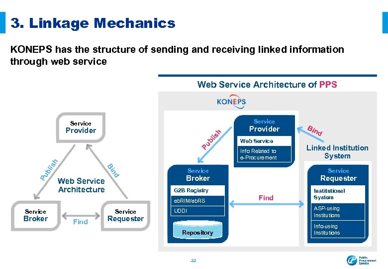 3. Linkage Mechanics KONEPS has the structure of sending and receiving linked information through