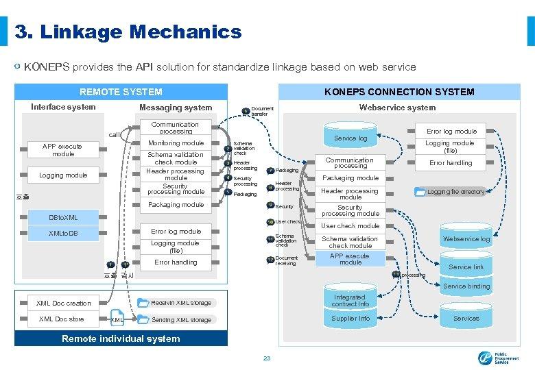 3. Linkage Mechanics KONEPS provides the API solution for standardize linkage based on web
