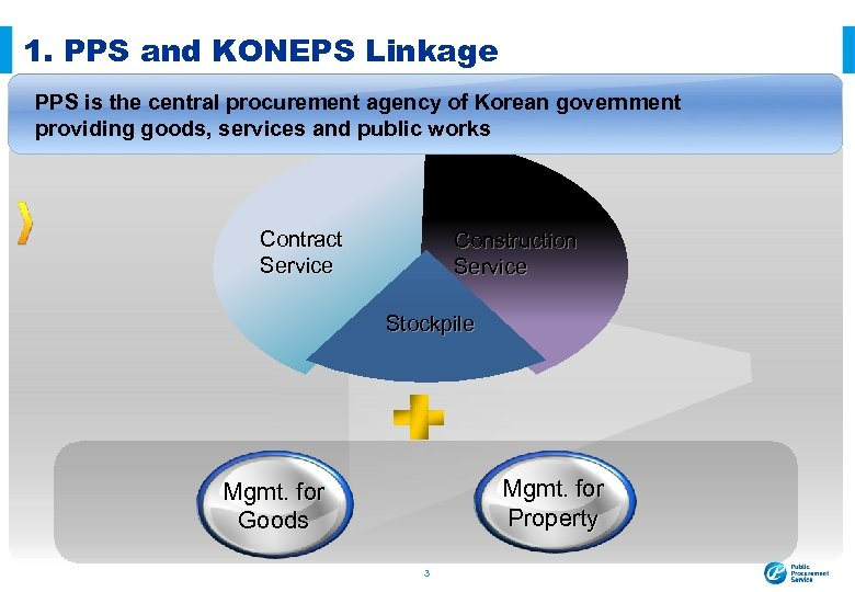 1. PPS and KONEPS Linkage PPS is the central procurement agency of Korean government