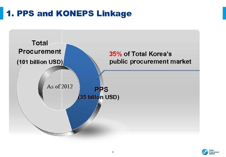 1. PPS and KONEPS Linkage Total Procurement 35% of Total Korea's public procurement market