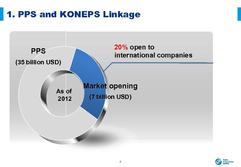 1. PPS and KONEPS Linkage PPS (35 billion USD) As of 2012 20% open