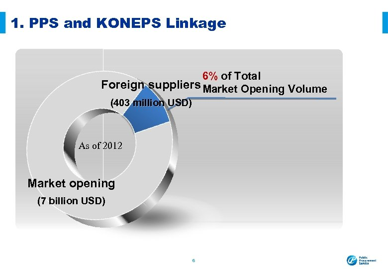 1. PPS and KONEPS Linkage 6% of Total Foreign suppliers Market Opening Volume (403