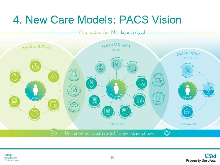 4. New Care Models: PACS Vision 16