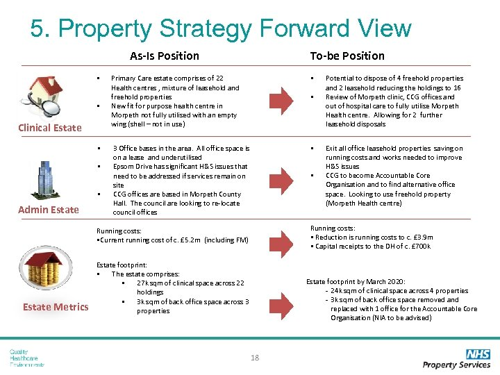 5. Property Strategy Forward View As-Is Position § § Clinical Estate § § §