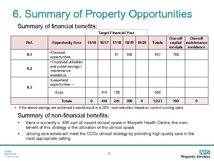 6. Summary of Property Opportunities Summary of financial benefits: Target Financial Year Ref. 6.