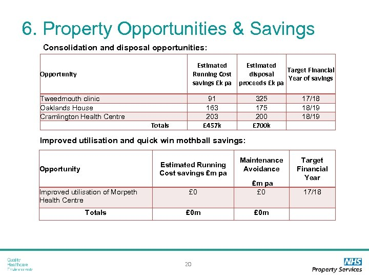 6. Property Opportunities & Savings Consolidation and disposal opportunities: Estimated Running Cost savings £k