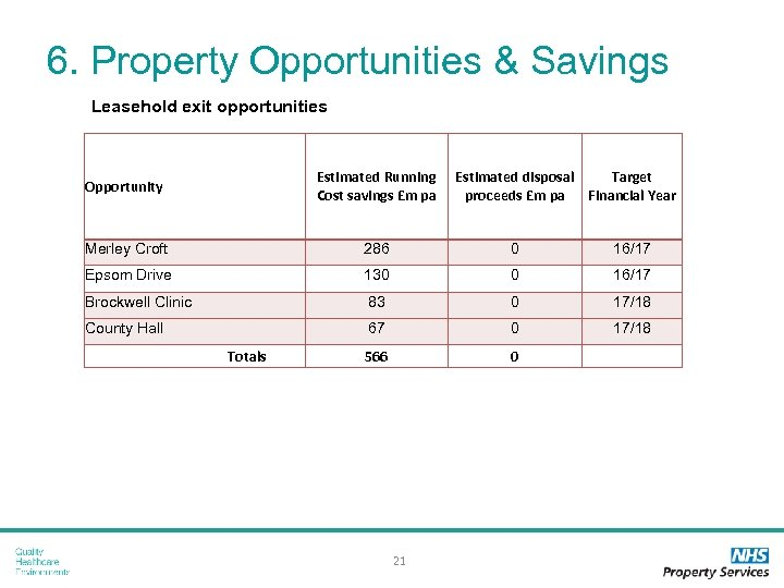 6. Property Opportunities & Savings Leasehold exit opportunities Opportunity Estimated Running Cost savings £m