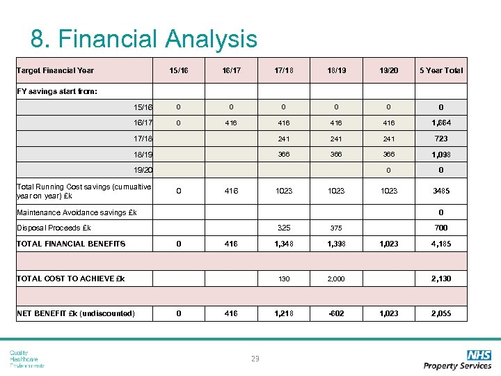 8. Financial Analysis Target Financial Year 15/16 16/17 17/18 18/19 19/20 5 Year Total