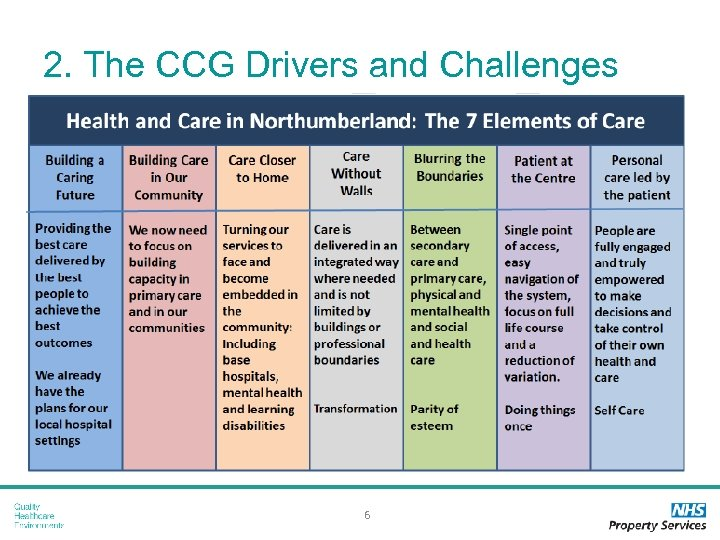 2. The CCG Drivers and Challenges 6