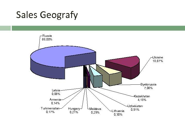 Sales Geografy Russia 68, 00% Ukraine 18, 67% Byelorussia 7, 06% Latvia 0, 06%