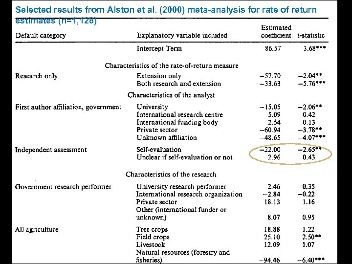Selected results from Alston et al. (2000) meta-analysis for rate of return estimates (n=1,