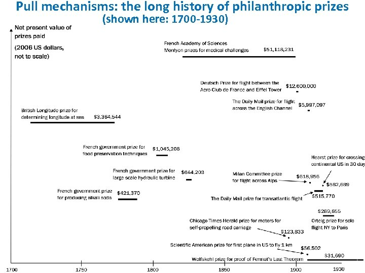 Pull mechanisms: the long history of philanthropic prizes (shown here: 1700 -1930)