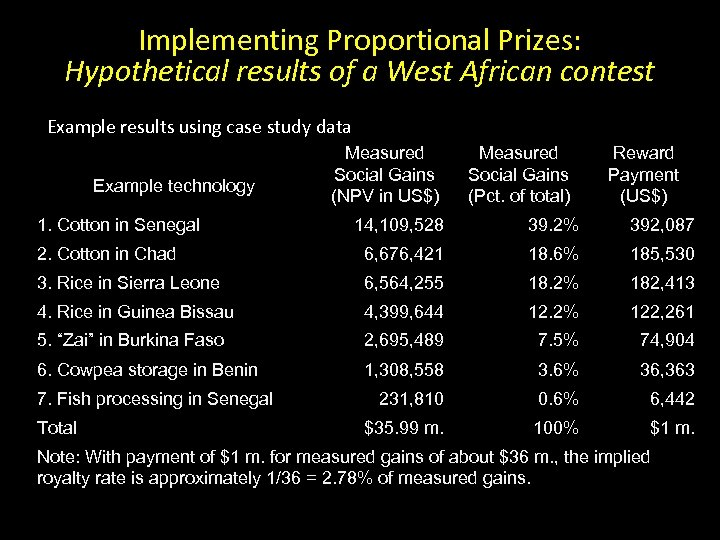 Implementing Proportional Prizes: Hypothetical results of a West African contest Example results using case