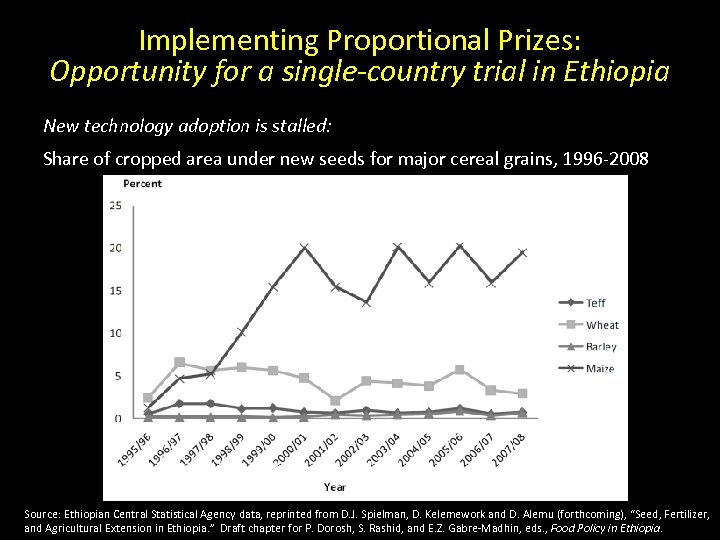 Implementing Proportional Prizes: Opportunity for a single-country trial in Ethiopia New technology adoption is