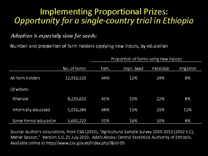 Implementing Proportional Prizes: Opportunity for a single-country trial in Ethiopia Adoption is especially slow