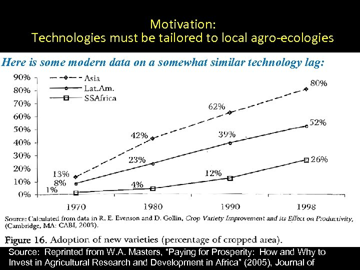 Motivation: Technologies must be tailored to local agro-ecologies Here is some modern data on