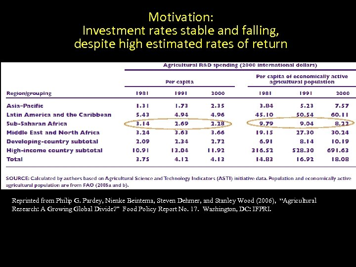 Motivation: Investment rates stable and falling, despite high estimated rates of return Reprinted from