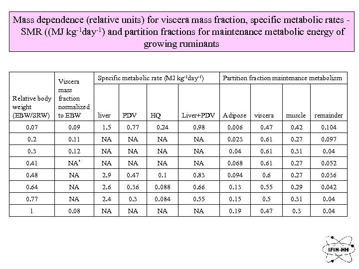 Mass dependence (relative units) for viscera mass fraction, specific metabolic rates SMR ((MJ kg-1